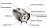 Отопительная печь длительного горения «Согра-3»